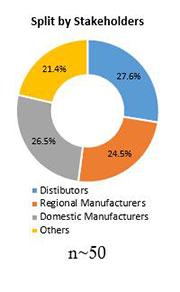 Primary Interview Splits viscosity index improver market stakeholders