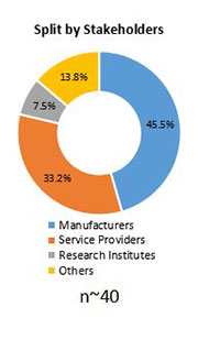 Primary Interview Splits vital signs monitoring devices market stakeholder