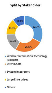 Primary Interview Splits weather information technology market stakeholder