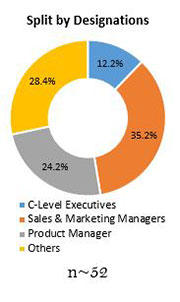 Primary Interview Splits woodworking cnc tools market designation