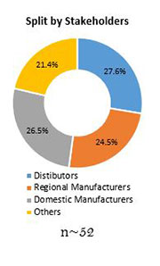 Primary Interview Splits woodworking cnc tools market stakeholder