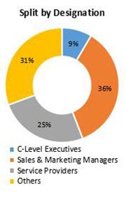 Primary Interview Splits workstation market share designations