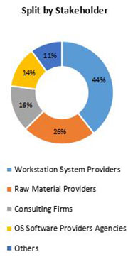 Primary Interview Splits workstation market share stakeholders